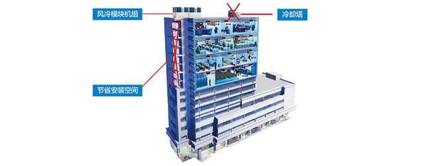 美的G系列风冷热泵机组采用了模块化设计