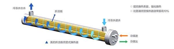 美的自主研发高效换热器